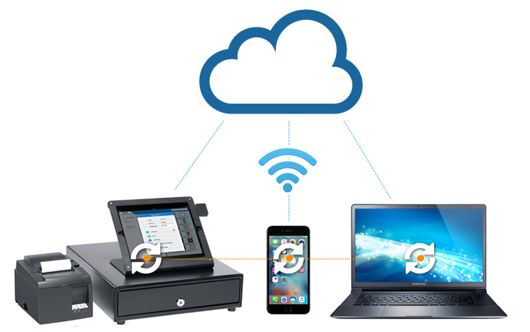http www postablet com pos cloud