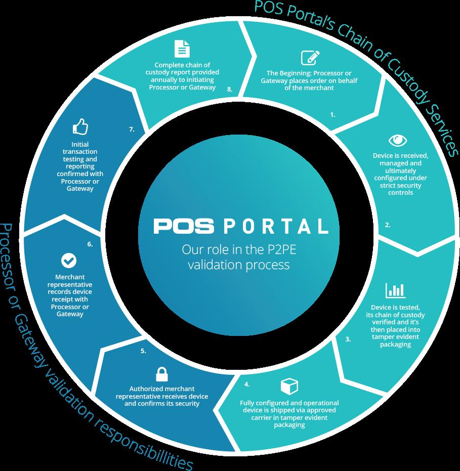POSPortal P2PE Chain of Custody Circle